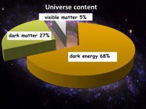 Hmota, kterou vidíme všude kolem sebe, tvoří pouhých 5% vesmíru.