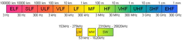 Jednotlivá pásma komunikačních frekvencí.