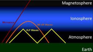 VLF vysílání se může odrazit od ionosféry, ale někdy se dostane i dál.