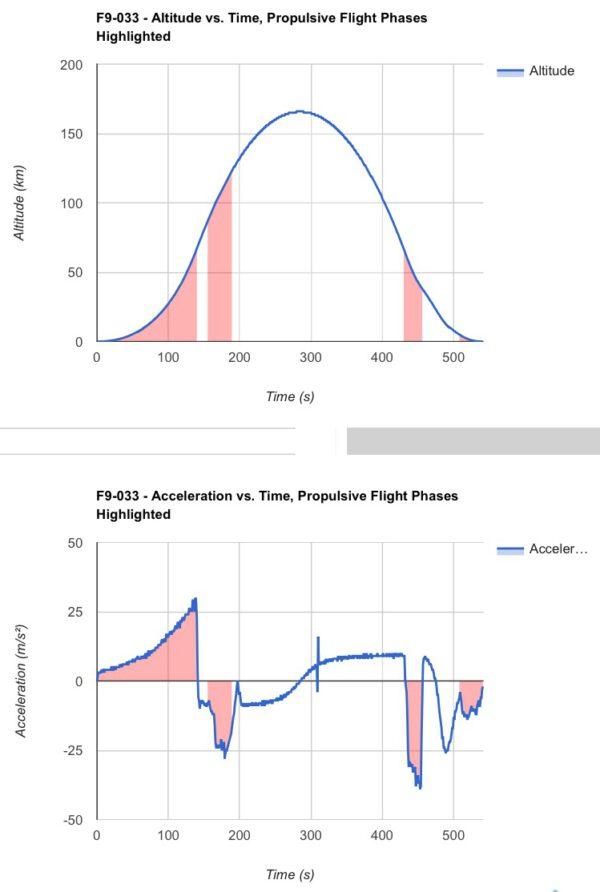 Grafy výšky a zrychlení prvního stupně - červeně vyznačené oblasti označují období, kdy pracoval/y motor/y