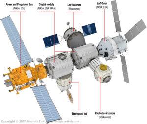 Teoretická podoba nové mezinárodní stanice u Měsíce.
