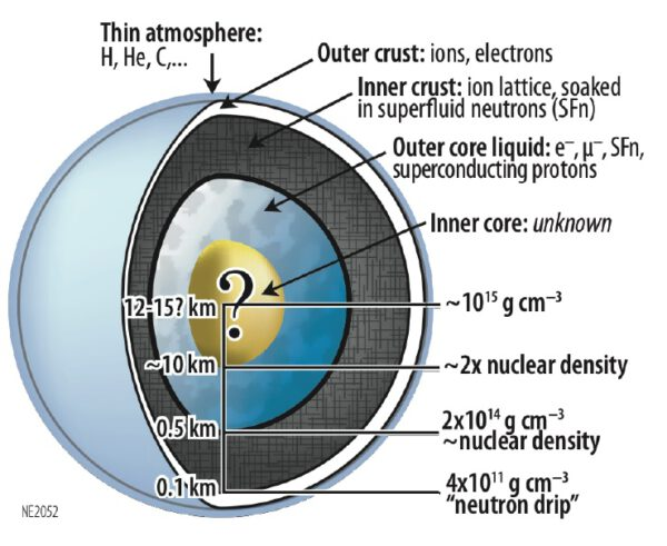 Teoretická vnitřní struktura neutronové hvězdy.