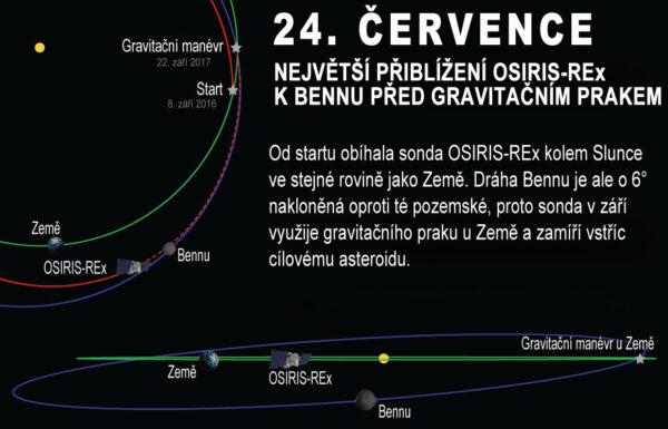 Infografika k oběžné dráze Země, sondy OSIRIS-REx a asteroidu Bennu.