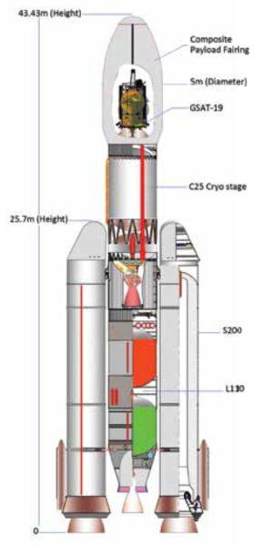 Průřez raketou GSLV Mk. III