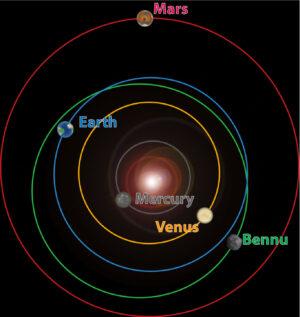 Porovnání oběžných drah planet a asteroidu Bennu.