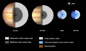 Porovnání složení vnitřních vrstev vnějších planet.