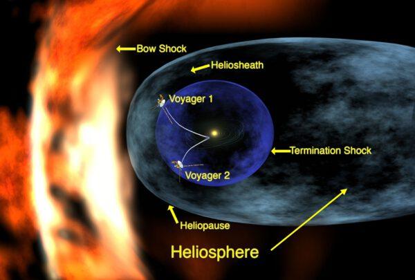 Popis vnějších oblastí heliosféry. Obě sondy jsou dnes již dál.