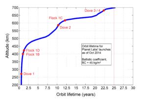 Průměrná životnost družic podle výšky oběžné dráhy.