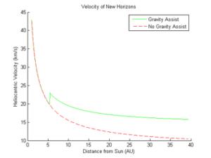 Graf rychlosti New Horizons v průběhu času bez gravitačního manévru u Jupiteru (červeně) a s gravitačním prakem (zeleně)