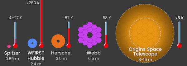 Porovnání hlavních zrcadel několika teleskopů (vše ve stejném měřítku). Grafika zároveň porovnává teploty detektorů jednotlivých observatoří.
