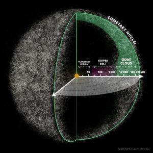 Odhadovaná podoba Oortova oblaku.