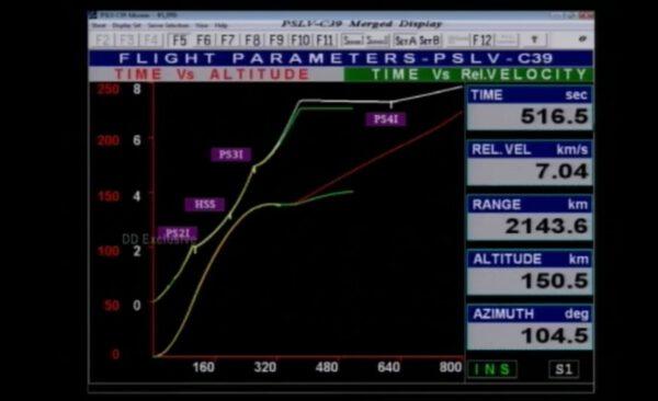 Graf telemetrie, na kterém je dobře vidět rozdíl mezi plánovanou drahou (červeně) a skutečnou trajektorií (zeleně).