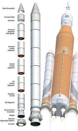 Konstrukce urychlovacího motoru pro raketu SLS.