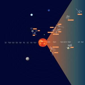 Deset sond po celé sluneční soustavě sledovalo výron koronární hmoty. Další tři u Země jej studovaly na dálku.