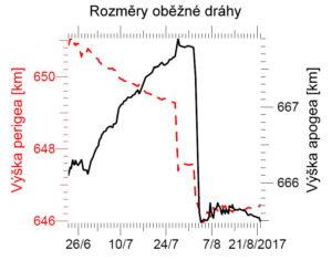 Změny dráhy družice Kosmos 2519