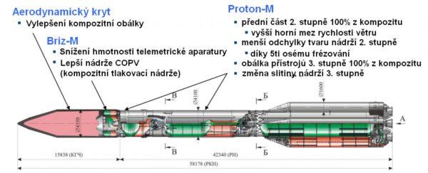 Proton-M/Briz-M, vylepšení fáze IV