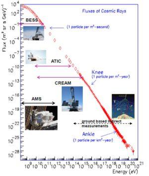 Graf četnosti energetických částic - vědce zajímají především oblasti označované jako koleno (Knee) a kotník (Ankle).