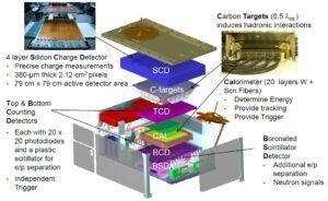 Detektory přístroje CREAM