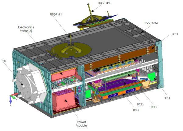 Schéma přístroje CREAM pro ISS.