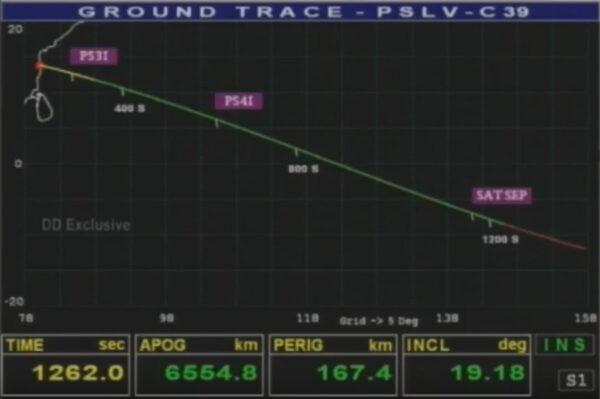 Parametry dráhy po skončení práce rakety PSLV.