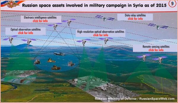 Zapojení družic do konfliktu v Sýrii. Schema z webu Anatolije Zaka.
