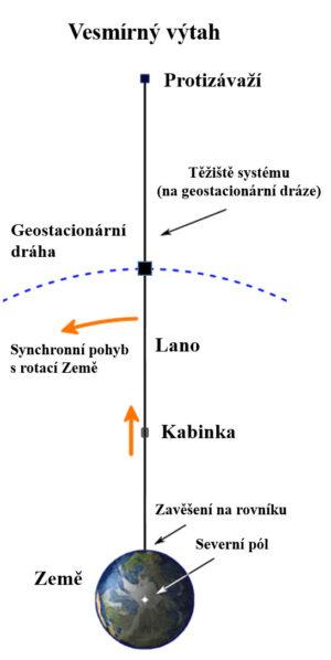 Schéma vesmírného výtahu