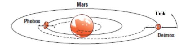 Kolem Marsu lze kromě klasického vesmírného výtahu na aresynchronní dráze využít i měsíce Phobos a Deimos