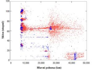 Rozložení sledovaného kosmického smetí na začátku století