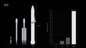 Srovnání nosností SpaceX nosičů
