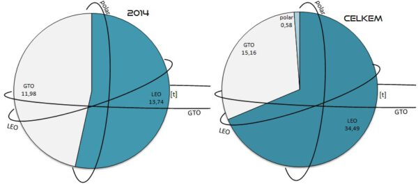 Celková hmotnost všech nákladů vynesených raketami SpaceX na jednotlivé oběžné dráhy v roce 2014 a celkem. Grafy navíc obsahují grafické znázornění daných oběžných drah. Vysvětlivky: LEO - Low Earth Orbit (nízká oběžná dráha), GTO - Geostationary Transfer Orbit (dráha přechodová ke geostacionární), polar - polární oběžná dráha.
