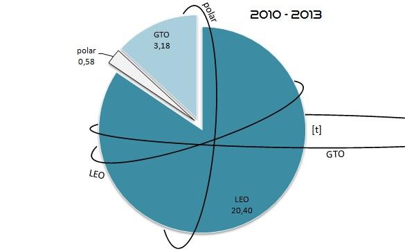 Celková hmotnost všech nákladů vynesených raketami SpaceX na jednotlivé oběžné dráhy. Graf navíc obsahuje grafické znázornění daných oběžných drah. Vysvětlivky: LEO - Low Earth Orbit (nízká oběžná dráha), GTO - Geostationary Transfer Orbit (dráha přechodová ke geostacionární), polar - polární oběžná dráha.