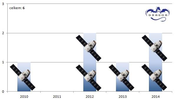 Počty misí kosmické lodi Dragon v jednotlivých letech.