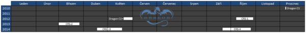 Kalendářní schéma všech misí lodi Dragon s vyznačením data a délky jejich trvání.