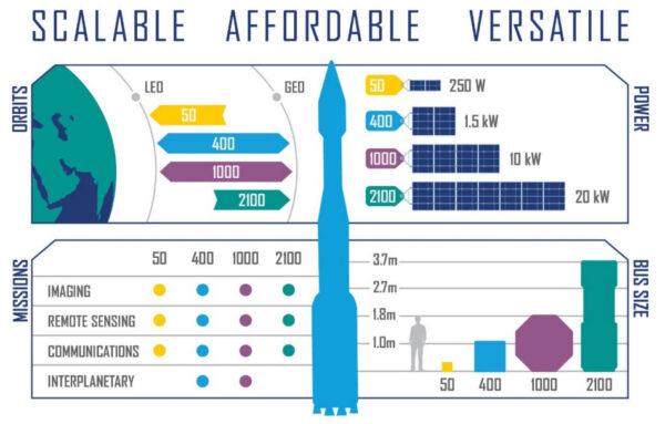 Infografika, která porovnává všechny představené platformy. Překlad prakticky není potřebný.