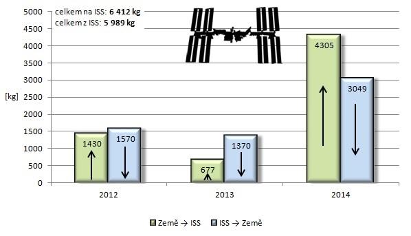 Celková hmotnost nákladu dopravovaného loděmi Dragon na Mezinárodní vesmírnou stanici a z ní.