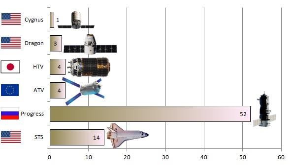 Počet všech zásobovacích misí k Mezinárodní vesmírné stanici.