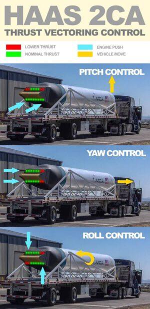 Obrázek ukazuje jak bude řízená trajektorie rakety Haas 2CA během letu.