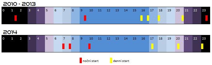 Časové schéma všech startů SpaceX v letech 2010 - 2014 s rozlišením denních a nočních startů.