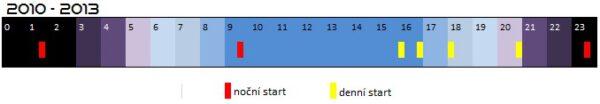 Časové schéma všech startů SpaceX v letech 2010 - 2013 s rozlišením denních a nočních startů.