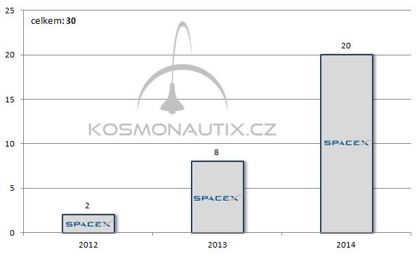 Počet článků o SpaceX publikovaných na webu Kosmonautix.cz v jednotlivých letech.