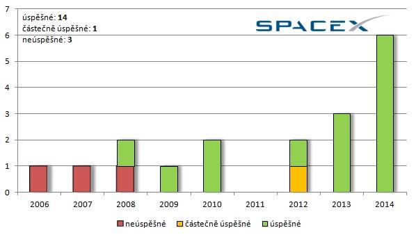 Celkový počet startů všech raket SpaceX v jednotlivých letech.