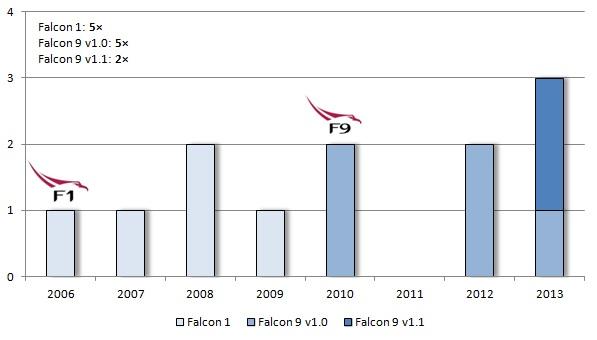 Počet startů podle jednotlivých raket a jejich verzí. Loga Falconu 1 a Falconu 9 znázorňují první rok, ve kterém rakety odstartovaly.