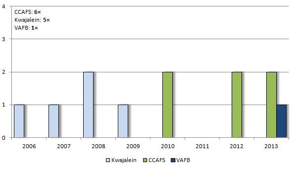 Počet všech startů raket SpaceX v jednotlivých letech podle kosmodromů, ze kterých se start uskutečnil. Vysvětlivky: CCAFS - Cape Canaveral Air Force Station (Florida), VAFB - Vandenberg Air Force Base (Kalifornie).