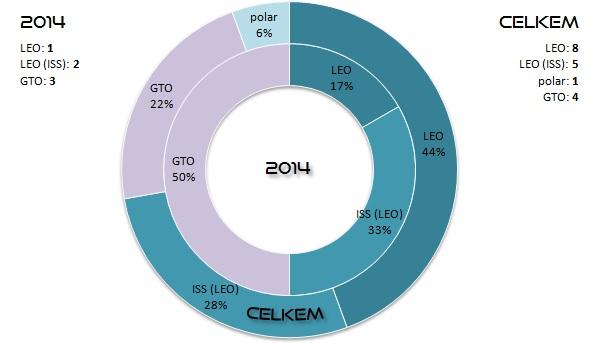 Poměr startů všech raket SpaceX podle cílové oběžné dráhy. Vnitřní prstenec znázorňuje starty v roce 2014. Vnější prstenec pak zobrazuje poměry všech startů v historii SpaceX. V levém a pravém horním rohu jsou pak k dispozici počty startů na jednotlivé oběžné dráhy v uvedených letech. Vysvětlivky: LEO - Low Earth Orbit (nízká oběžná dráha), polar - polární oběžná dráha, GTO - Geostationary Transfer Orbit (dráha přechodová ke geostacionární).