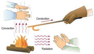 Tři typy šíření tepla