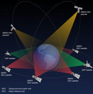 Architektura systému SBIRS - senzory na geostacionární ráze doplňují ty na protáhlé dráze Molnija (HEO)