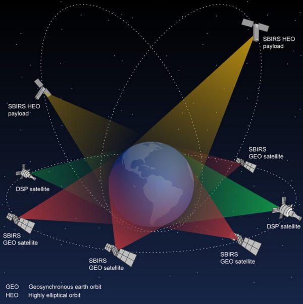 Architektura systému SBIRS - senzory na geostacionární dráze doplňují ty na protáhlé dráze Molnija (HEO)