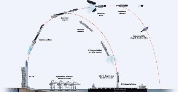 Letový profil rakety New Glenn
