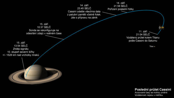 Poslední dny sondy Cassini.