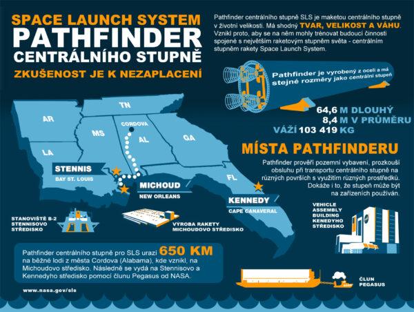 Infografika k Pathfinderu centrálního stupně SLS.